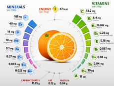 Признаци на дефицит на витамини и минерали