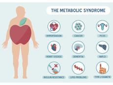 Застрашени ли сте от метаболитен синдром