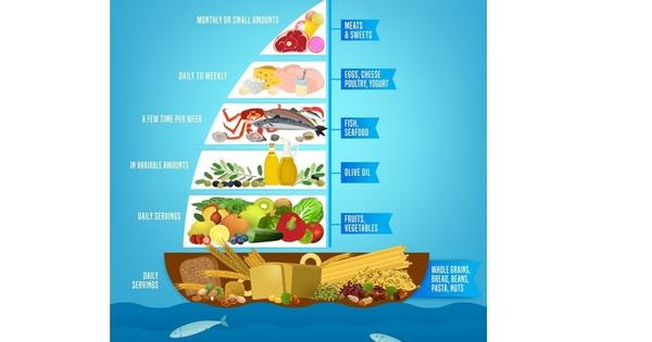 Снимка: Ползи от средиземноморската диета, плюс рецепти към нея